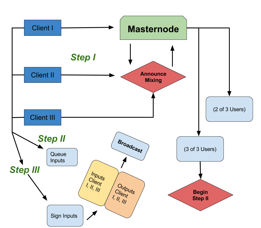 PrivateSend Diagram of Process